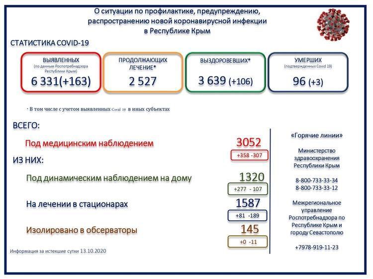 Данные Минздрава Крыма.