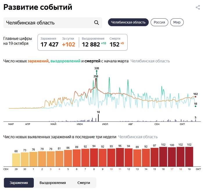 Cтатистика: yandex.ru/covid19/stat