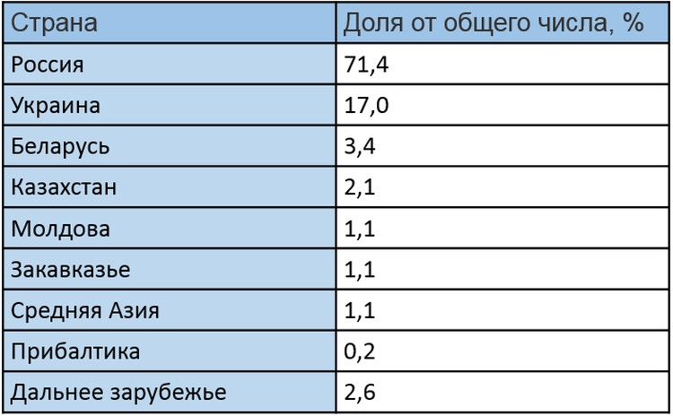 Где живут русскоязычные фрилансеры. По данным «Переписи фрилансеров»