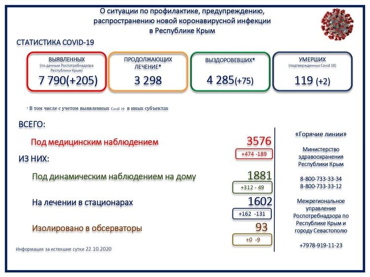 Данные Минздрава РК по ситуации с COVID-19 на 23 сентября