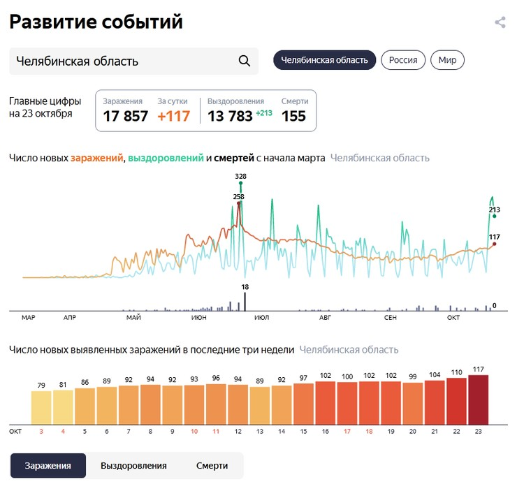Статистика: yandex.ru/covid-19/stat