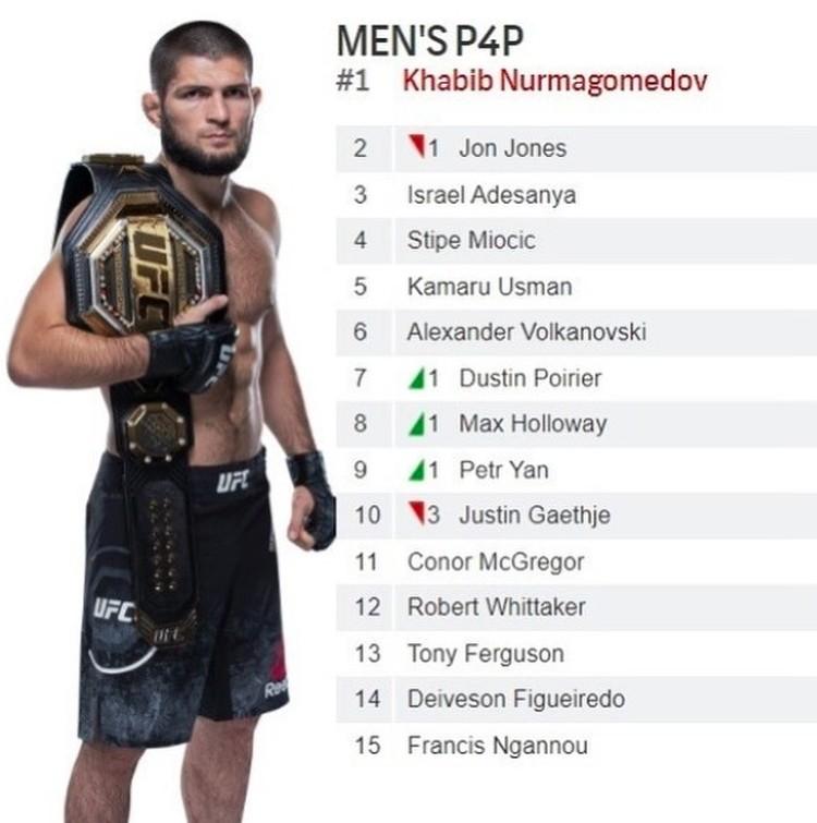 Нурмагомедов возглавил общий рейтинг лучших бойцов UFC.