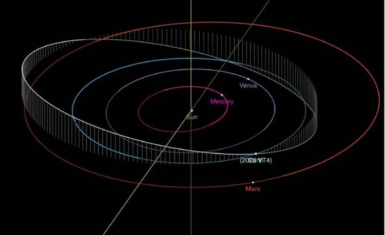 Траектория астероида, который мог бы сбить МКС.