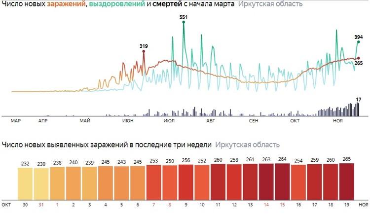 Коронавирус в Иркутске. Статистика. Данные Яндекса.