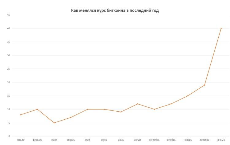 По данным Finam.ru на первую декаду каждого месяца.