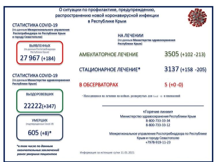 Данные взяты с Минздрава РК.