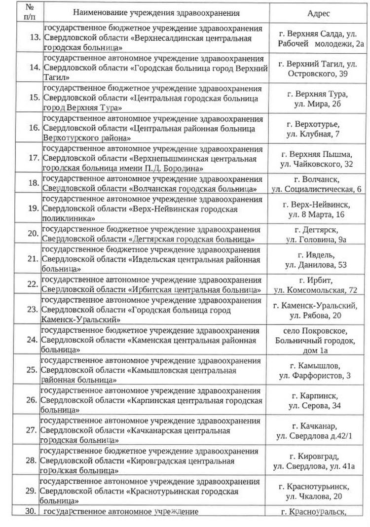 Перечень медицинских организаций, ответственных за организацию и проведение вакцинации против новой коронавирусной инфекции. Фото: minzdrav.midural.ru