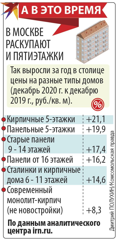 В Москве раскупают пятиэтажки.