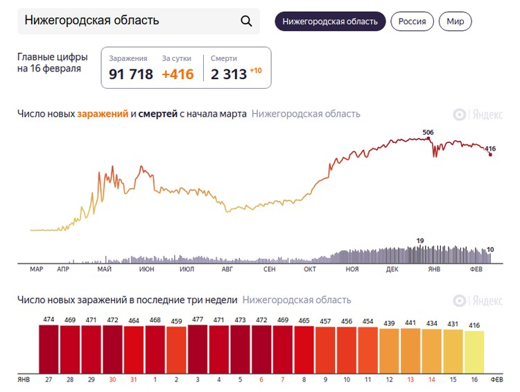 Статистика заражённых коронавирусом в Нижегородской области.