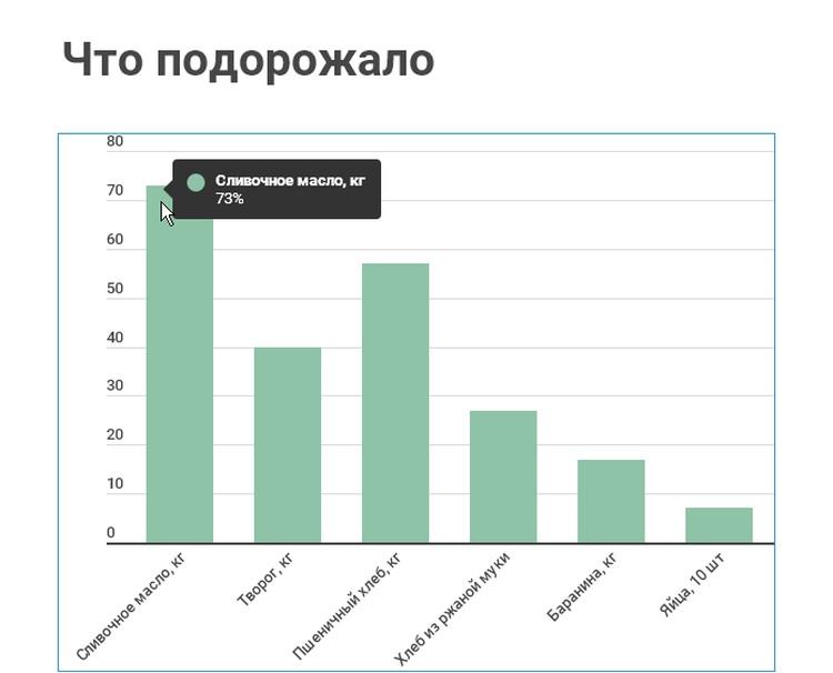 Данные Крымстата