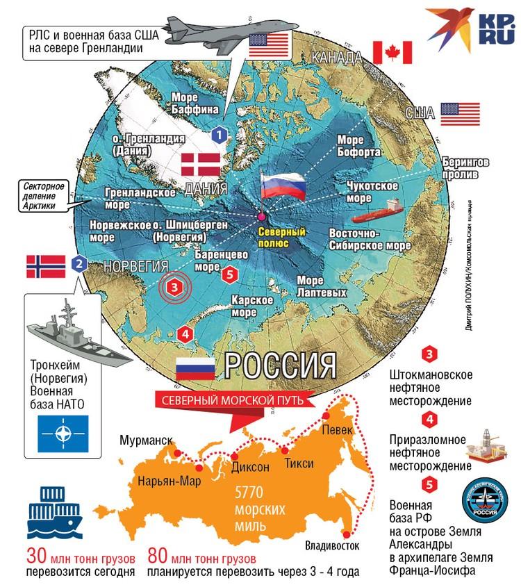 Окружение российского Северного морского пути.