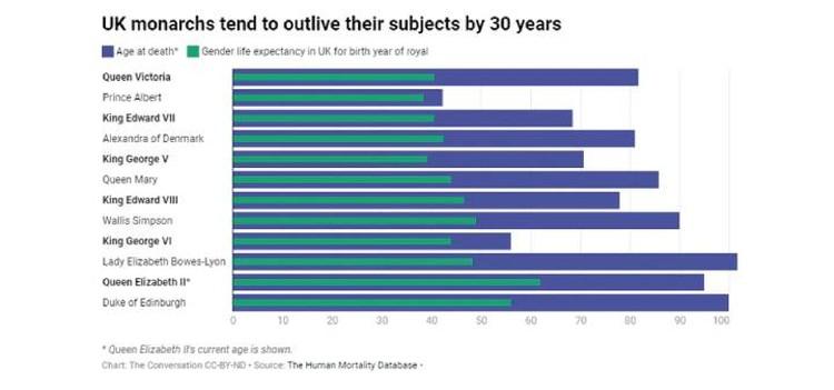 График, которым Ольшанский сопроводил свое исследование: синие полосы - реальный возраст монаршей особы, зеленые - средняя продолжительность жизни.