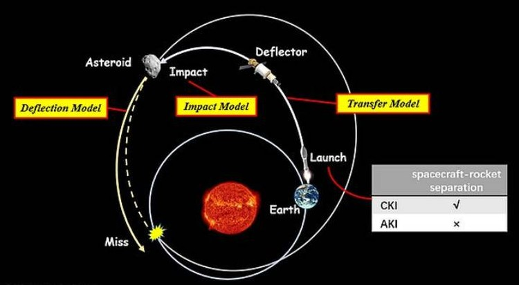 Китайцы считают, что удар 23 ракет отведет астероид от Земли.