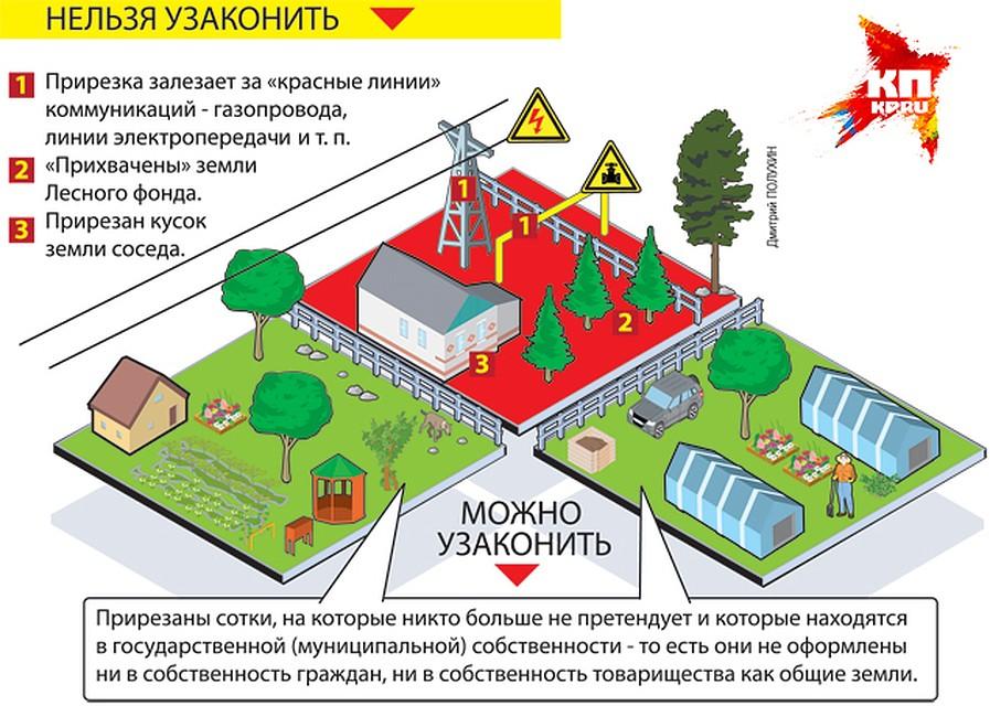 Снт оформление земли в собственность